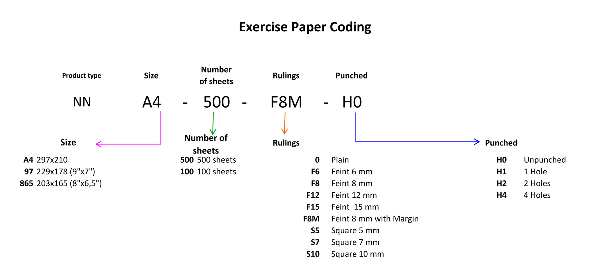 Exercise Book Coding